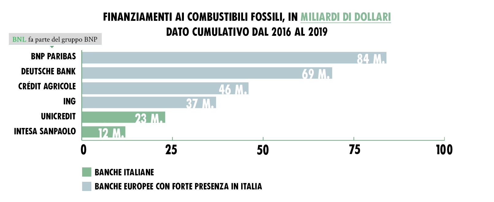 finanza fossile